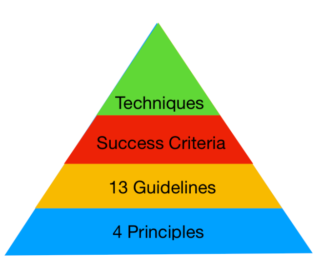 Pyramid with 4 Principles as the foundation, 13 Guidelines, Success Criteria, and, lastly, Techniques.